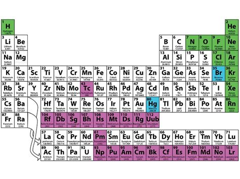 chemistry table of elements chemical elements fact or fiction quiz britannica com