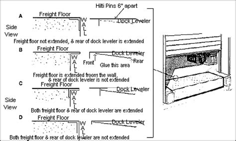 loading dock section loading dock equipment pit leveler seals