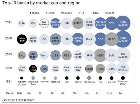 top 10 banks in world a ranking of the 10 largest banks by market bank of