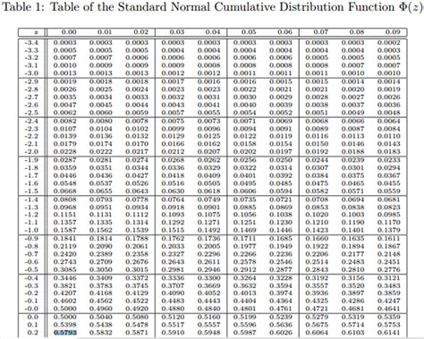 Cumulative Normal Distribution Table by Chapter 26 Solutions Derivatives Markets 2nd Edition