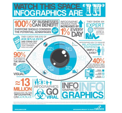 what is an infographic infographic design