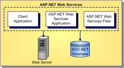 application design architecture asp net asp net web services overview