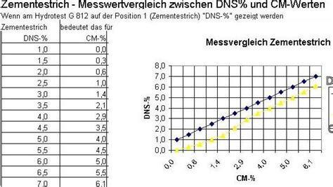 Feuchtigkeitsmessung Wand Prozent by Feuchtigkeitsmessung Wand Prozent Industriewerkzeuge