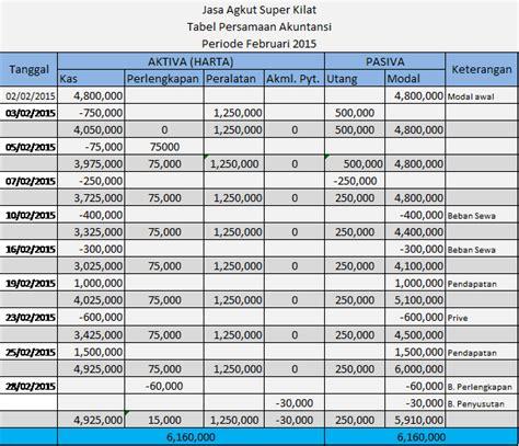 cara membuat laporan laba rugi dari persamaan akuntansi langkah membuat laporan keuangan melalui tabel persamaan