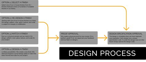 design is purely a process not a product design process pure freeform