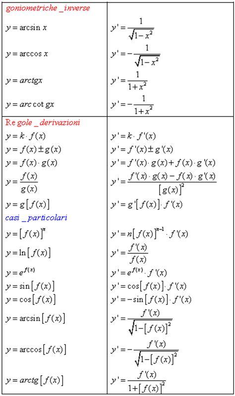 tavola derivate la derivata come operatore la funzione derivata