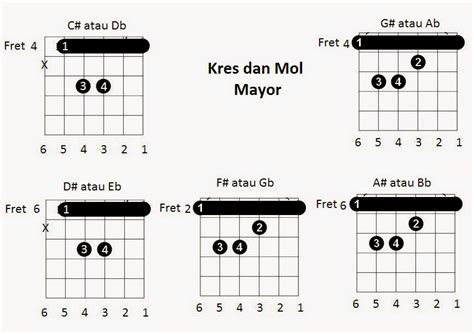 video tutorial belajar gitar dasar macam macam gambar chord gitar lengkap bagi pemula