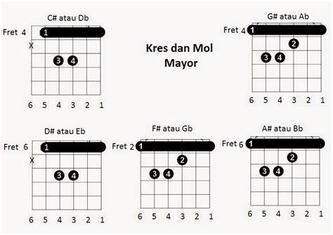belajar kunci gitar mayor dan minor macam macam gambar chord gitar lengkap bagi pemula