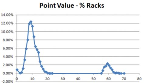 average scrabble scores what looks like the expected value of a scrabble