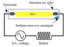 Sodium Vapor Ls Are Used To Illuminate by Sodium Vapor L
