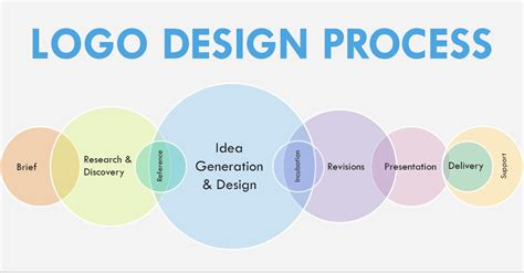 design logo process design to cost design to cost 图片 cost to income ratio
