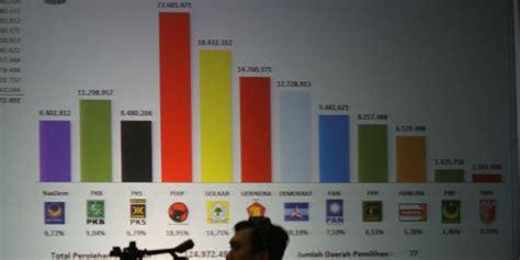 Kursi Dpr prediksi perolehan kursi dpr ri pemilu 2014