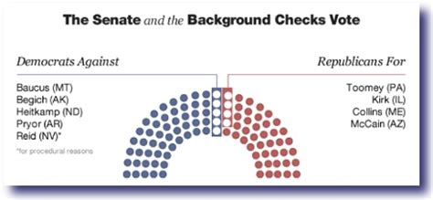 Failed Background Check Background Checks Vote Senate Seating Chart The Whirling Windthe Whirling Wind