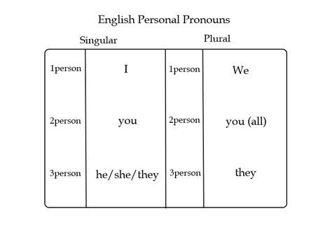 kata ganti dalam bahasa inggris pronouns beserta contohnya