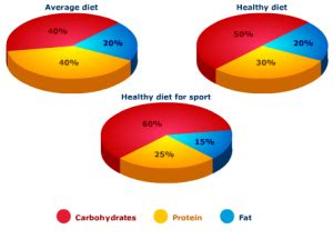 carbohydrates ratio 9 lies mainstream media tells about nutrition