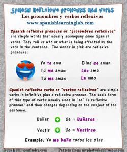 reflexive pronouns list images