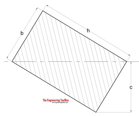 radius of gyration of rectangular section radius of gyration in structural engineering