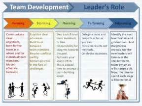Tuckman Model Essays by 13 Best Team Development Models Images On Project Management Change Management And