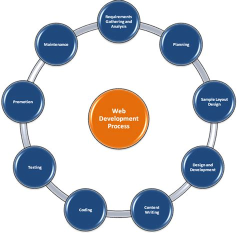 website development process flowchart web development process flowchart www pixshark