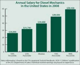 Outlook For Diesel Mechanics by Continuing Education Center