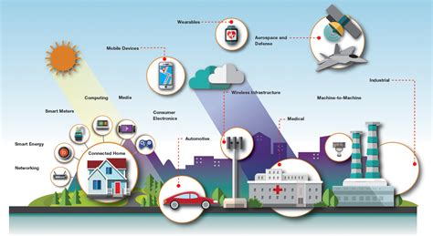 Small Home Building by Skyworks Internet Of Things Iot