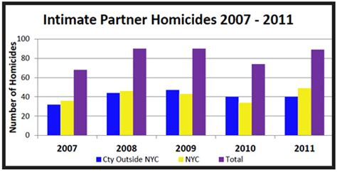 section 11 of the new york state domestic relations law nys opdv new york state domestic violence dashboard