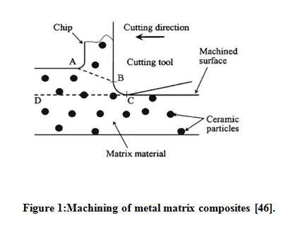 review on machining of aluminium metal matrix composites