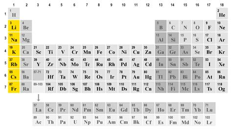 alkali metals periodic table alkali and alkaline earth metals