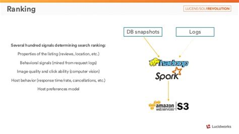 airbnb failed to find processor airbnb search architecture presented by maxim charkov airbnb