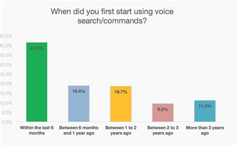 Search Now Says 20 Percent Of Mobile Queries Are Voice Searches