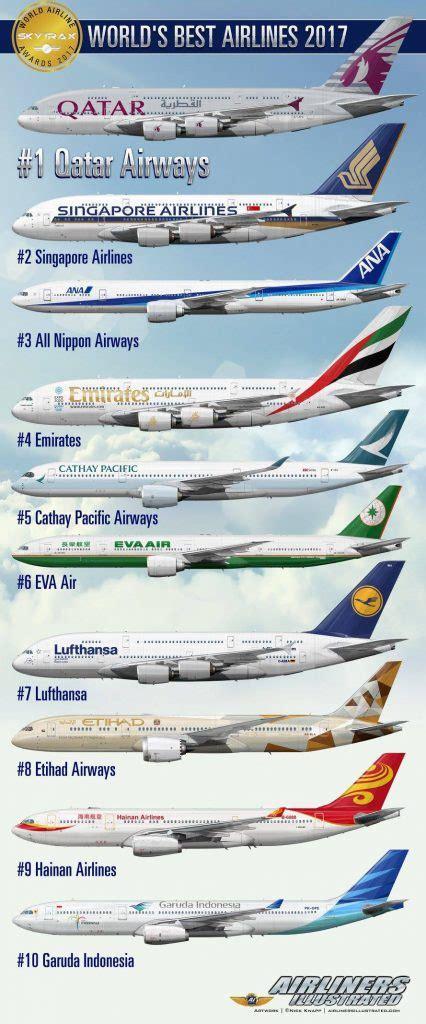 world best airlines qatar airways is voted the world s best airline in 2017