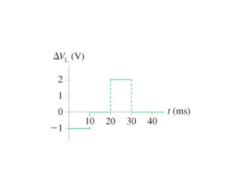 formula for potential difference across inductor the figure shows the potential difference across a chegg