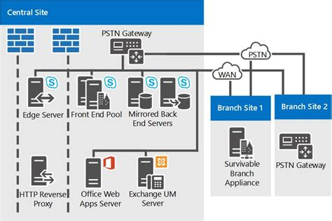 server farm diagram skype for business server 2015 reference topologies