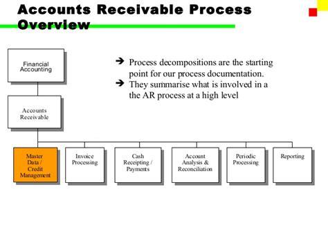 accounts receivable flowchart sap fi account receivable part i