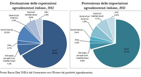 export banca export agroalimentare competitivit 224 made in italy sui