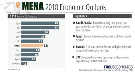 new year 2018 outlook mena economic outlook data news forecasts
