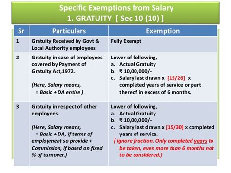 salary exemption under section 10 income from salary