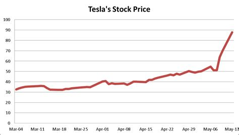 Tesla Direct Stock Purchase Tesla Proved The Shorts Wrong But Can It Survive