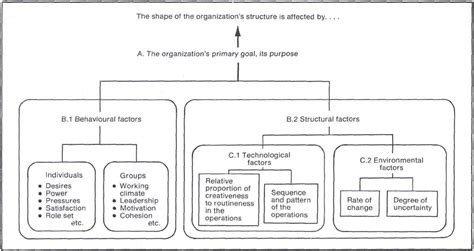 challenges for managers in organizational behaviour interface management an organization theory approach to