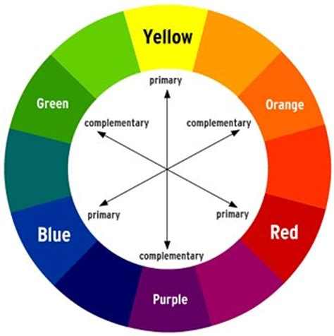 image ideas on how to implement the color wheel and