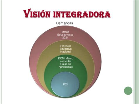 modelo desarrollado de programacin anual con las rutas rutas de aprendizaje marco curricular y mapas de progreso