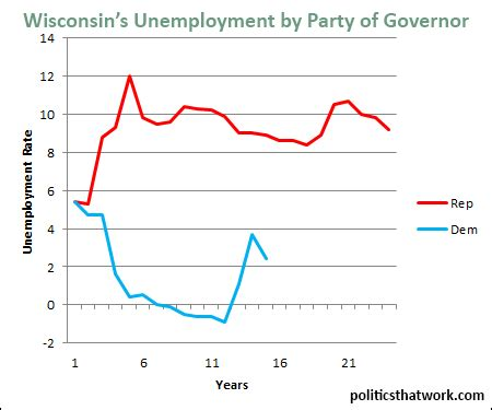 wisconsin unemployment by governor