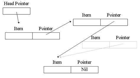 tutorialspoint linked list in c write a program of linked list in c writingfixya web fc2 com