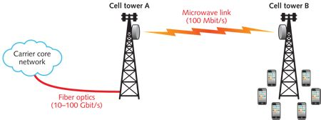 communication systems microwave systems the full wiki advances in communications new fso provides reliable 10