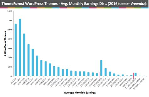 Themeforest Earnings | themeforest by the numbers wordpress themes analysis