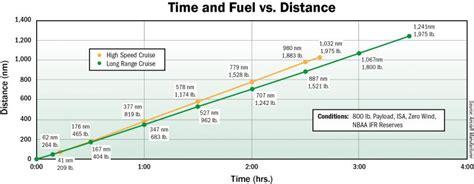 honda jet performance hondajet ha 420 performance bca content from aviation week