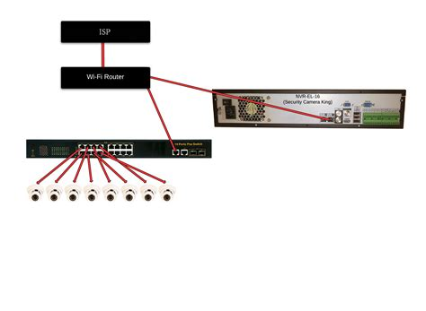 nvr ip switch wiring question networking cctv forum