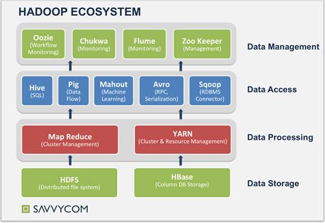 what is in what is hadoop ecosystem review easy cookies