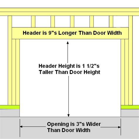 how to frame a door opening door frame garage door framing