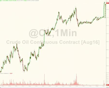oil spikes after biggest inventory draw in 13 months